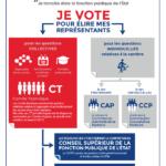 La CFDT conforte sa place de 1ère organisation syndicale du MEAE – élections professionnelles du 6 décembre 2018